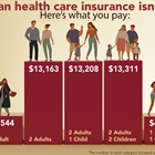 The Price of Public Health Care Insurance, 2019