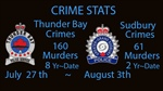 Crime Stats July 27 2020 to August 3, 2020