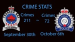 Crime Stats Sept 30th Oct 6th