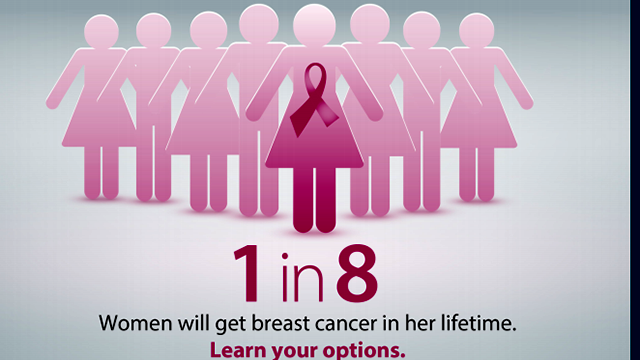 Breast cancer has one of the highest survival rates