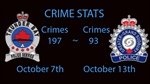 Crime Stats Oct 7th to Oct 13th