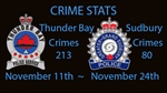 Crime Stats Nov 18 to 24th