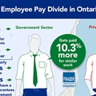Ontario Gov Employees paid 10.3 percent higher