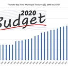 Thunder Bay Budget 2020: A First Look