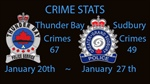 Crime Stats January 20th to 27th, 2020