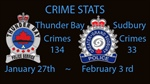 Crime Stats January 27th, to February 3, 2020