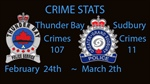 Crime Stats February 24 to March 2, 2020