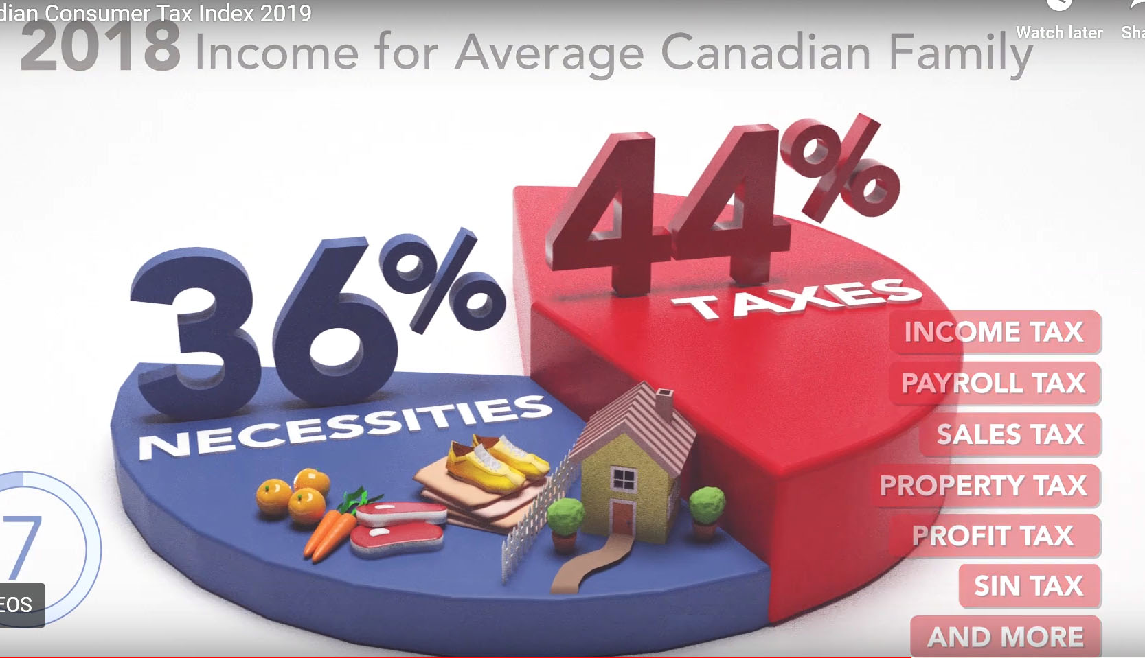 The average Canadian family paid $39,299 in taxes last year