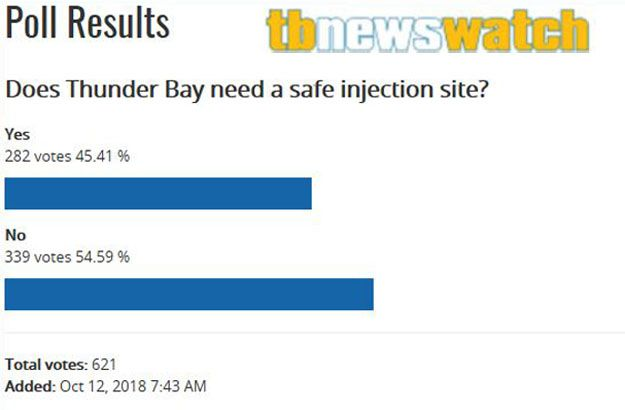 TBNewsWatch Injections Sites Poll    Lake Superior News