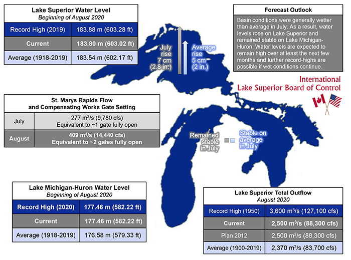 August Lake Superior Lake Huron Water Levels   Lake Superior News