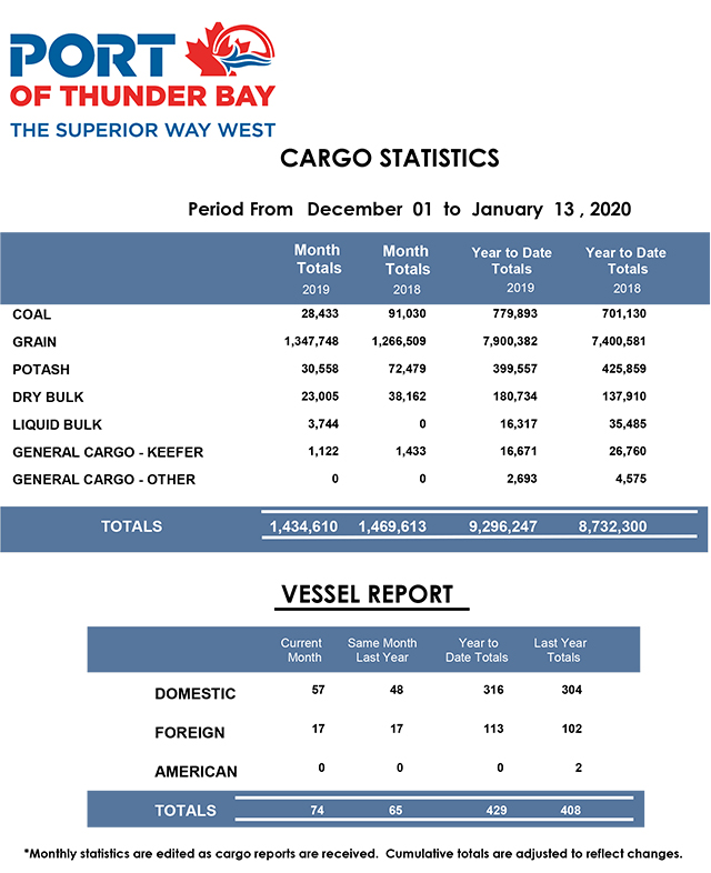 Port of Thunder Bay December 2019 Stats   Lake Superior News