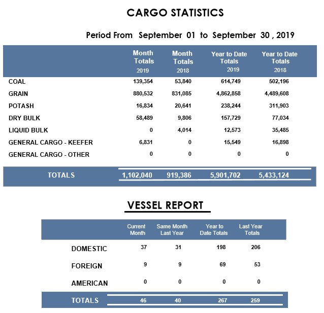 Port of Thunder Bay September Stats   Lake Superior News