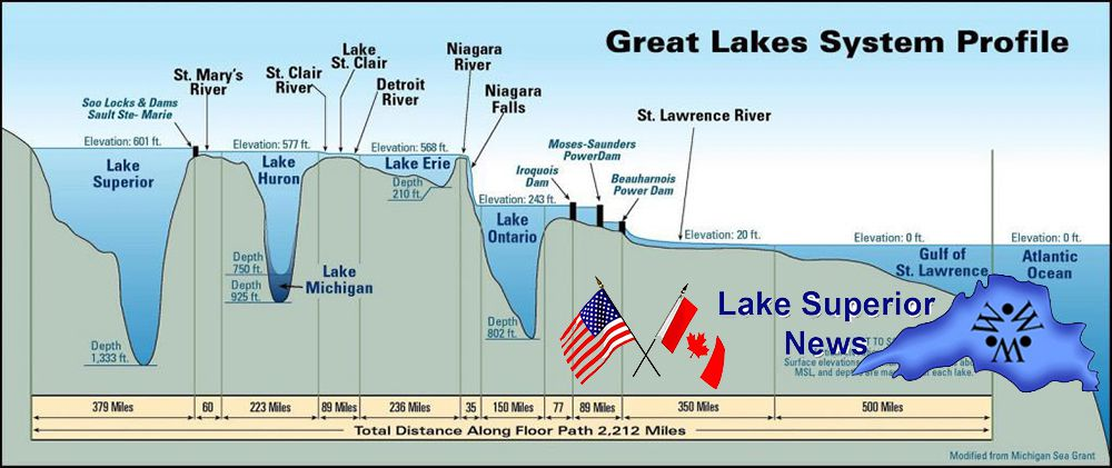The Great Lakes   Lake Superior News