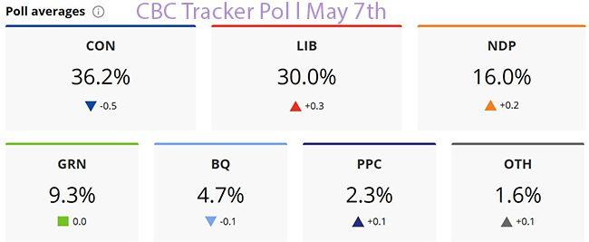 CBC Tracker Poll May 7th   Lake Superior News