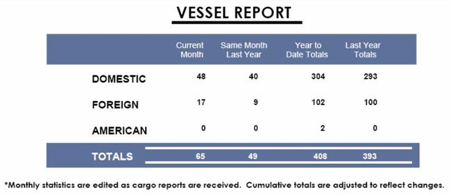 Vessel in Port of Thunder Bay Lake Superior News