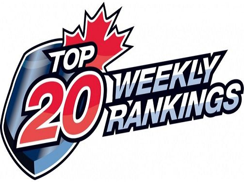 CJHL Top 20 rankings   Lake Superior News